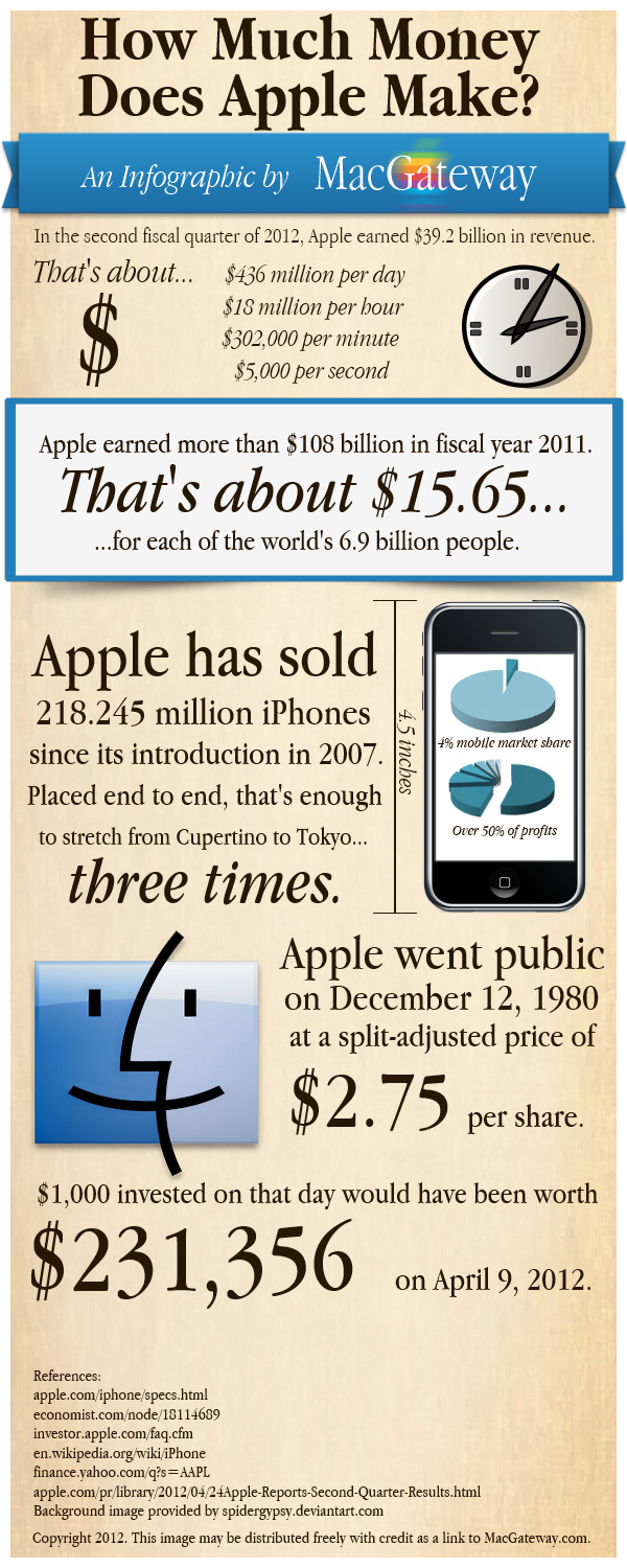 How Much Money Does Apple Make